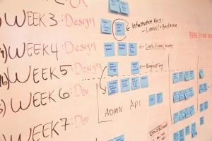 Analyse, Plan und Struktur